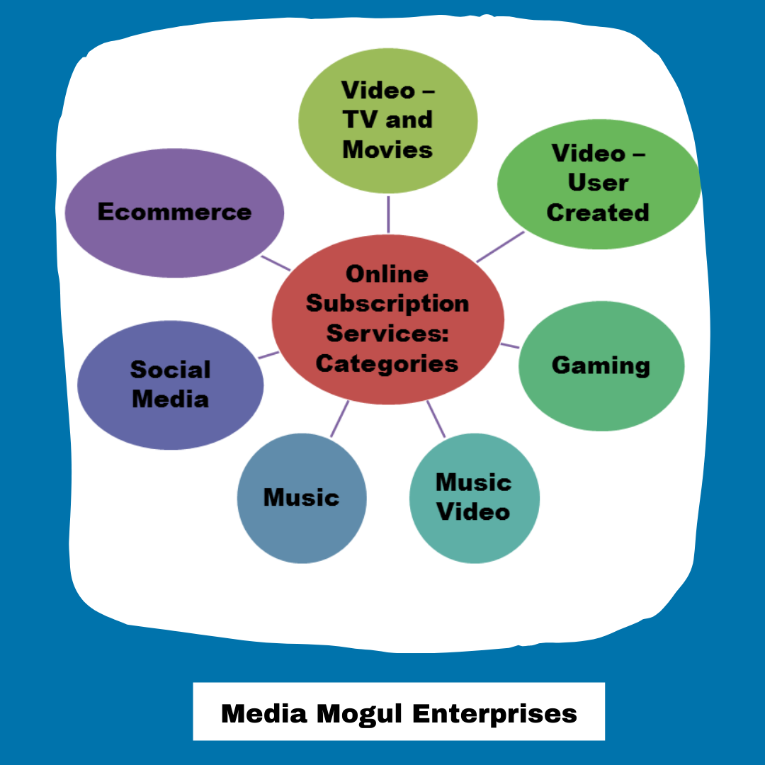 Categories in Online Subscription Services